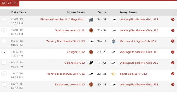 The U13 Girls results for far in the Surrey League